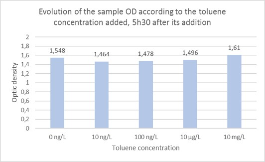 Fig. 5 Sample's ODs depending on the toluene concentration added 5h30 before.
