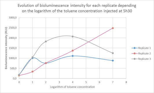 Fig. 6 Evolution of bioluminescence intensity for each replicate depending on the logarithm of the toluene concentration injected 5h30 before.