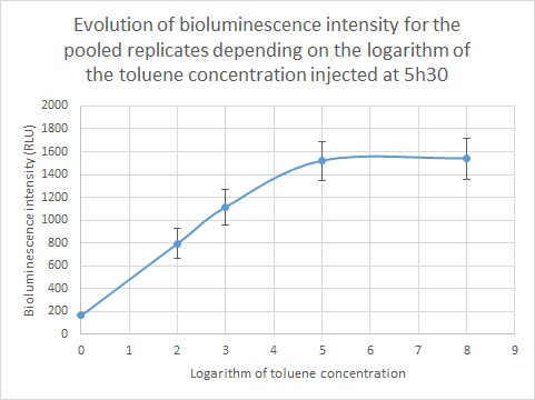 Fig. 7 Evolution of bioluminescence intensity for a pool of the replicates in function of the logarithm of the toluene concentration injected 5h30 before.