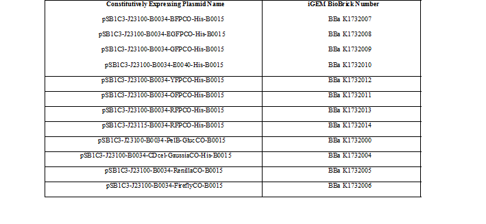 Table 1. BioBrick numbers of parts used to construct the constitutive codon optimized fluorescent protein and luciferase expressing plasmids that were deposited into the iGEM registry.