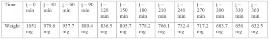 Table 4 Variation of the liquid toluene weight in function of time (of open air exposure)